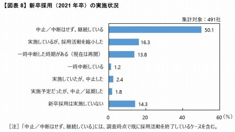 【図表8】新卒採用(2021年卒)の実施状況