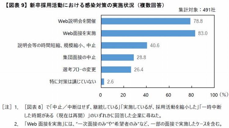 【図表9】新卒採用活動における感染対策の実施状況(複数回答)
