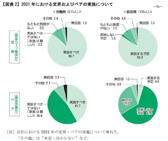 【図表2】2021年における定昇およびベアの実施について
