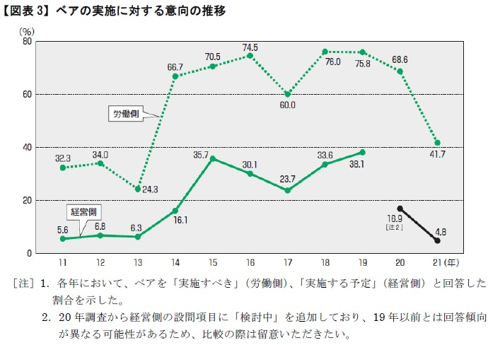 【図表3】ベアの実施に対する以降の推移