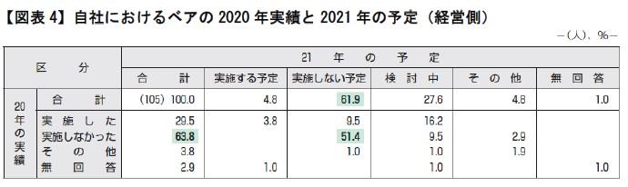 【図表4】自社におけるベアの2020実績と2021年の予定(経営側)