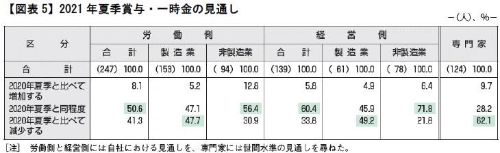 【図表5】2021年夏季賞与・一時金の見通し