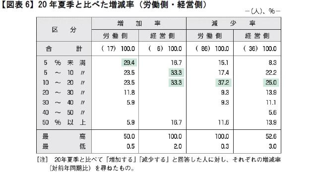 【図表6】20年夏季と比べた増減率(労働側・経営側)