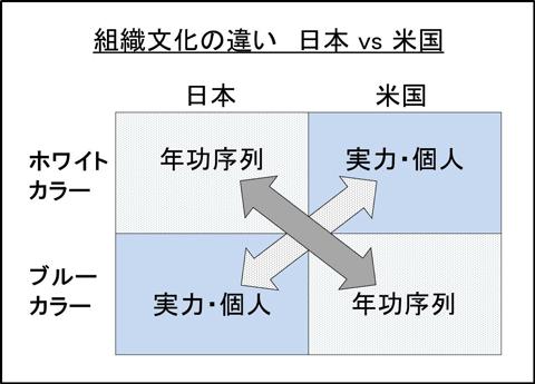 組織文化の違い 日本VS米国