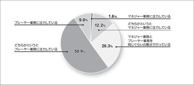 図表3 ミドルマネージャーの実態(人事白書2014より)