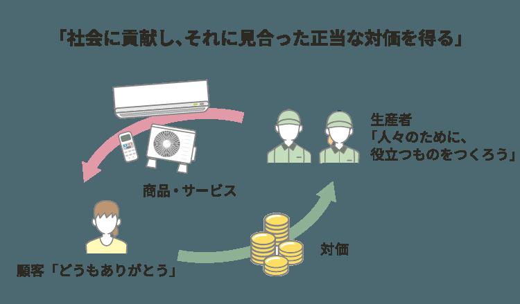 図 企業経営の基本