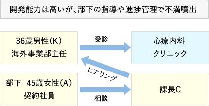 図1:開発能力は高いが、部下の指導や進捗管理で不満噴出