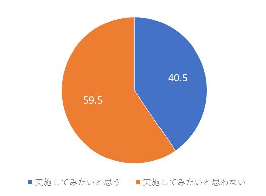 図2 テレワーク実施意向(%)