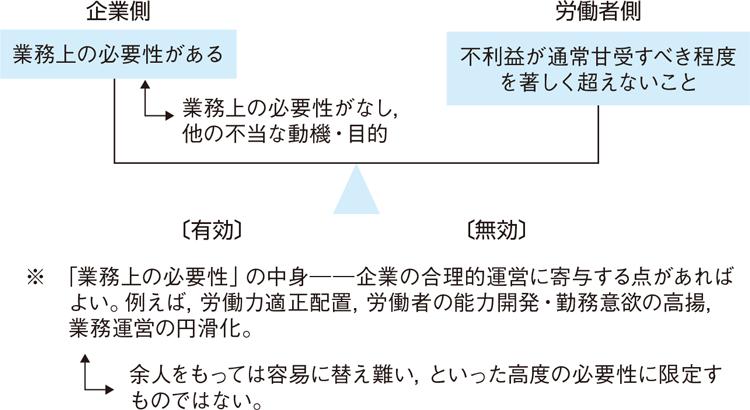 図表1. 配転命令権と権利濫用判断の枠組み