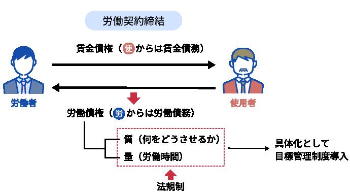 図表1:労働契約の枠組み