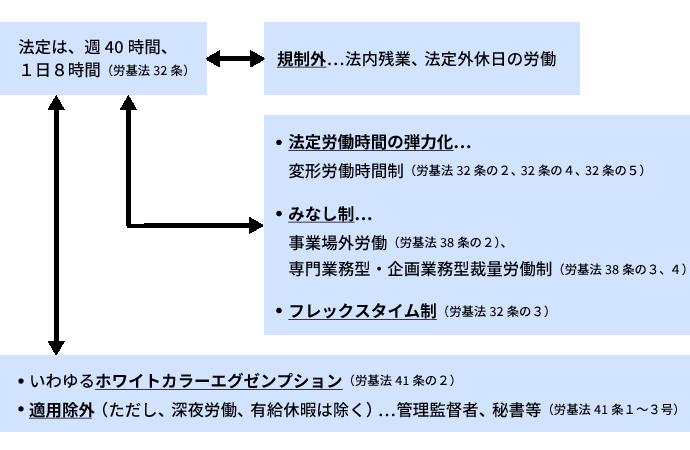 図表2:労働時間規制の整理