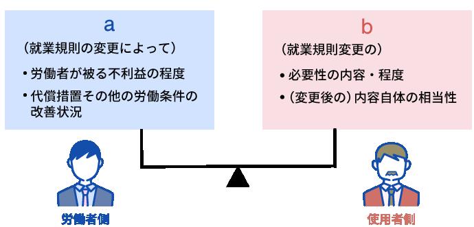 図表3:(変更の)合理性の判断