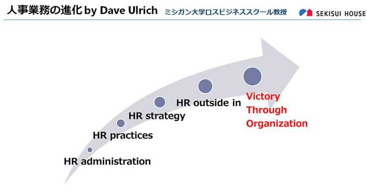 人事業務の進化