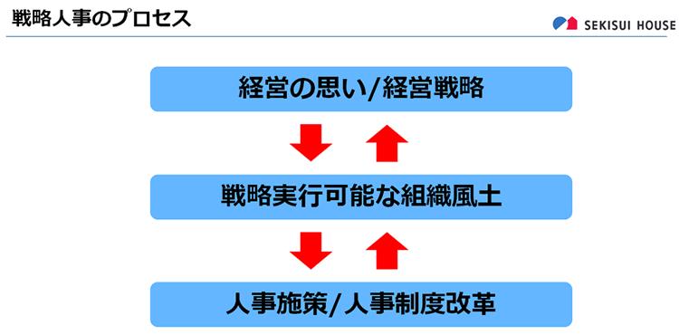 戦略人事のプロセス