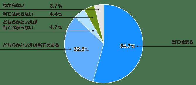 9割近くが戦略人事の重要性を認識(全体)