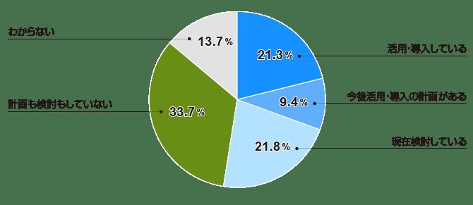 労務管理・報酬・人件費管理で「活用・導入している」は21.3%(全体)