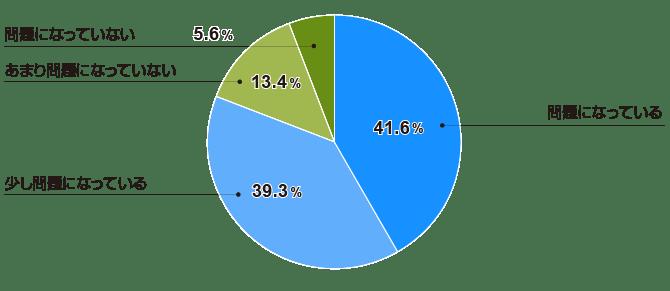 501人以上の企業では「問題になっている」が過半数(全体)