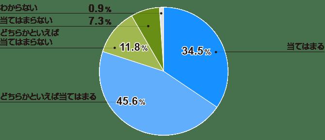 管理業務に「追われている」人事部門は8割(全体)