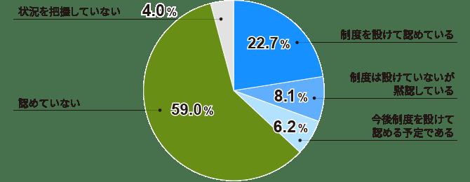副業・兼業を「認めていない」企業が6割近く(全体)