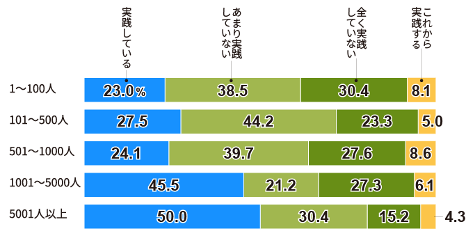 「健康経営」を「実践している」企業は3割。大企業ほど実践している割合が高い(従業員規模別)
