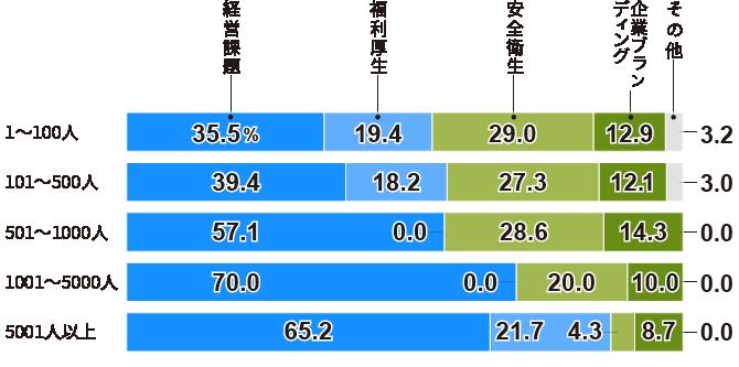 半数の企業が「健康経営」を「経営課題」として位置づけている(従業員規模別)