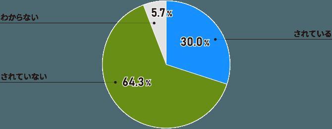 「人材育成ポリシー」が共通言語化されている企業は3割。大企業では5割近く(全体)