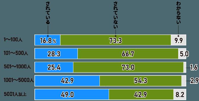 「人材育成ポリシー」が共通言語化されている企業は3割。大企業では5割近く(従業員規模別)