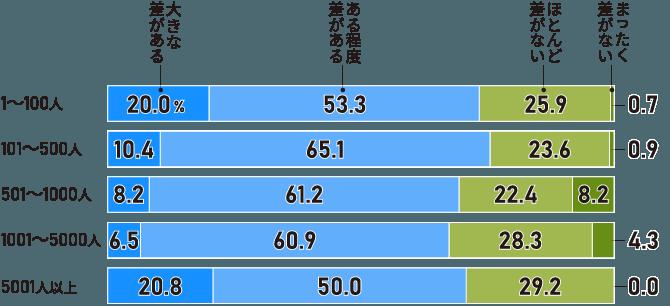 7割超が「賃金格差」があると回答。大企業と中小企業、業績の良い企業で「大きな差がある」が2割(従業員規模別)