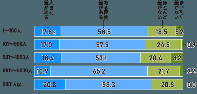 4社に3社が「賃金格差」があると回答。大企業、業績の良い企業で「大きな差がある」が2割超(従業員規模別)