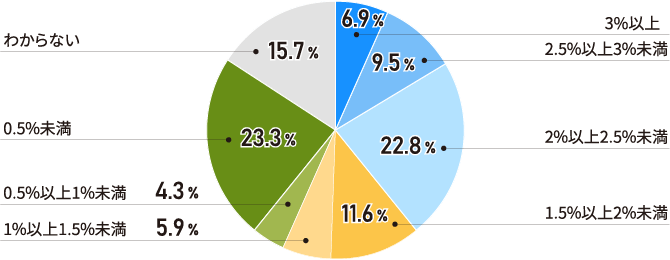 「0.5%未満」と「2%以上2.5%未満」が上位に(全体)