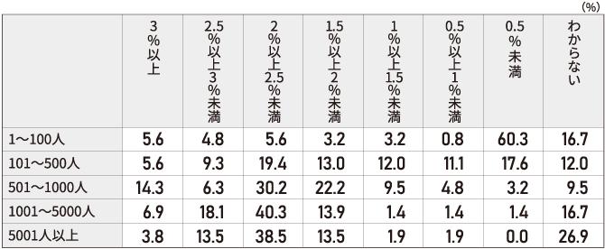 「0.5%未満」と「2%以上2.5%未満」が上位に(従業員規模別)
