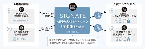 「SIGNATEコンペティション」の仕組み