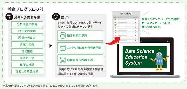 開発中の教育プログラムのイメージ