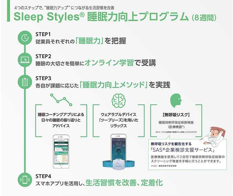 「Sleep Styles 睡眠力向上プログラム」の概要
