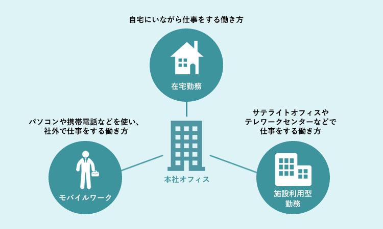 テレワークの定着には「社員の自律・自発的な働き方」が重要――日本テレワーク協会に聞く成功のコツ