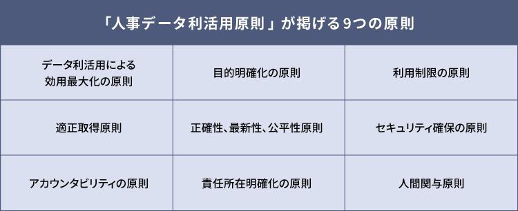 「人事データ利活用原則」が掲げる9つの原則