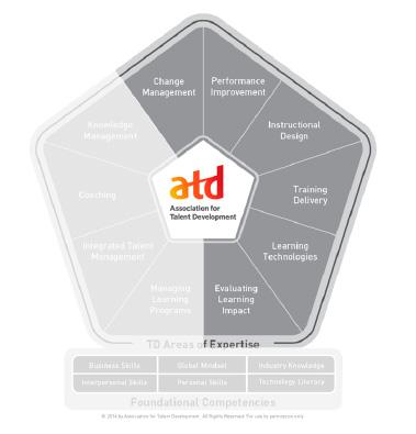 コンピテンシーモデルのイメージ図