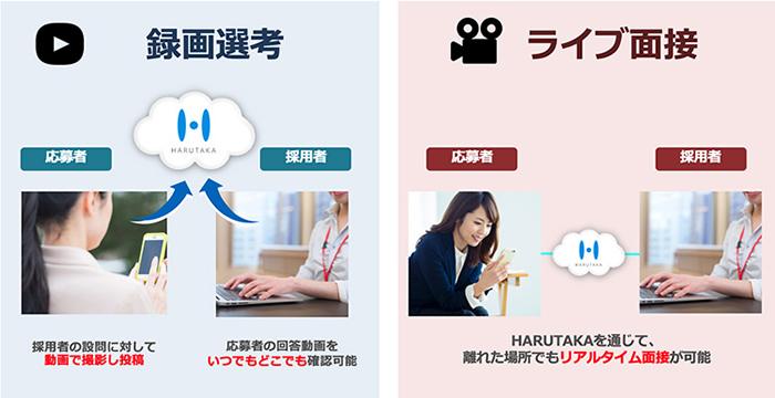 「HARUTAKA」の画面イメージ
