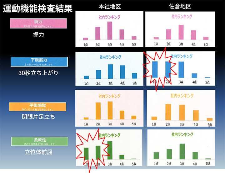 本社と佐倉事業所の運動機能調査の結果