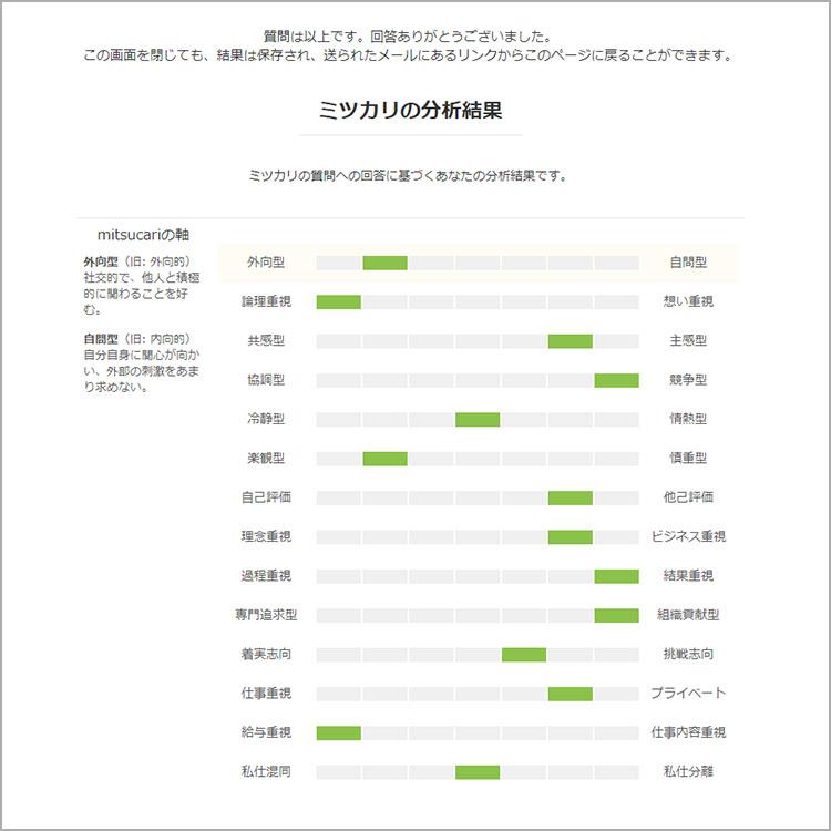 「mitsucari適性検査」の分析結果の画面