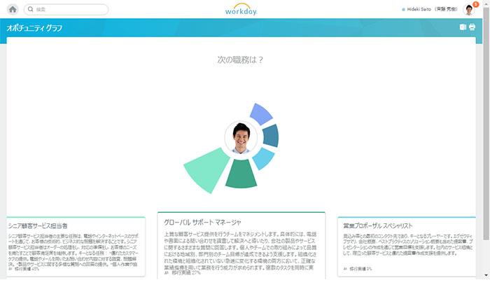 「Workday HCM」の画面