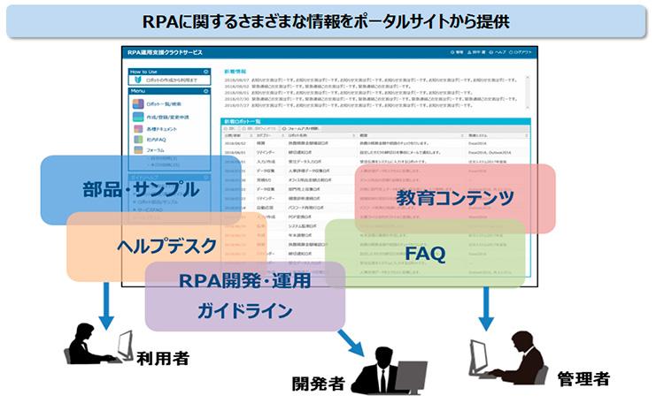 「RPA運用支援クラウドサービス」のイメージ