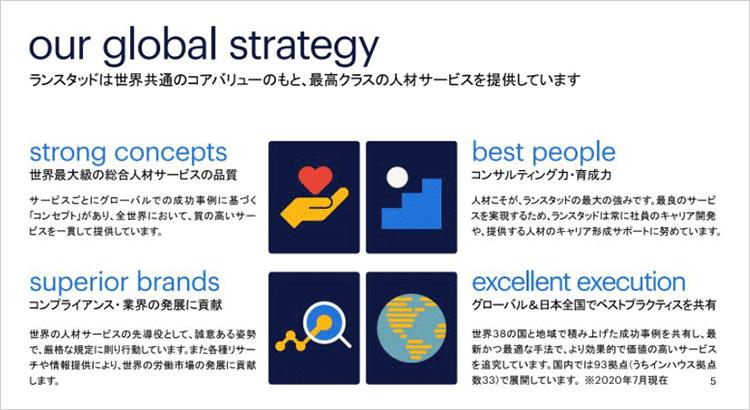ランスタッドのグローバル戦略