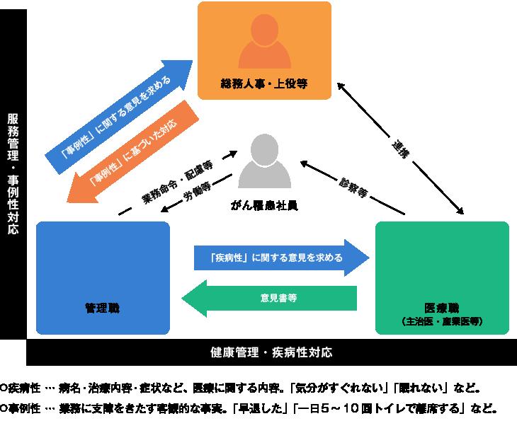 『企業ができる がん治療と就労の両立支援実務ガイド(遠藤源樹著・株式会社日本法令)』