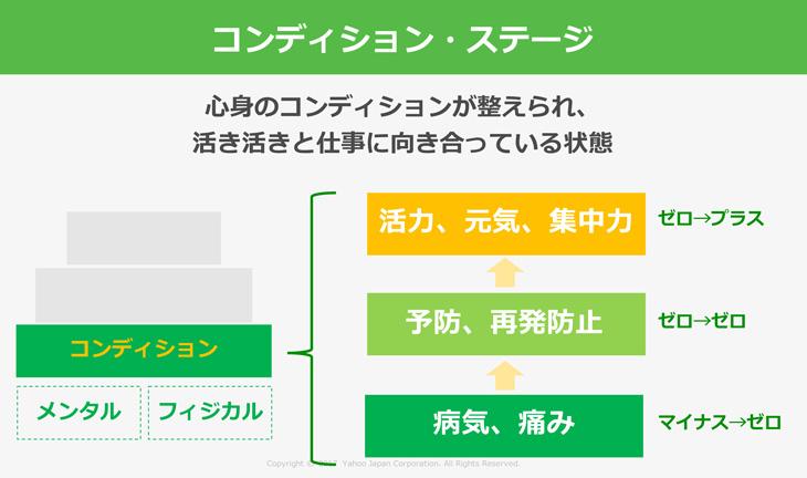 図:Yahooが実施するコンディションステージ