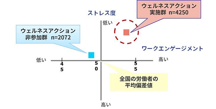 (丸井グループ 新職業性ストレス調査票による分析 2019より)