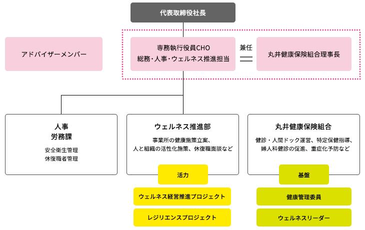 ウェルネス経営推進体制(丸井グループ)
