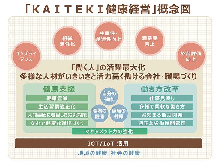 「KAITEKI健康経営」概念図