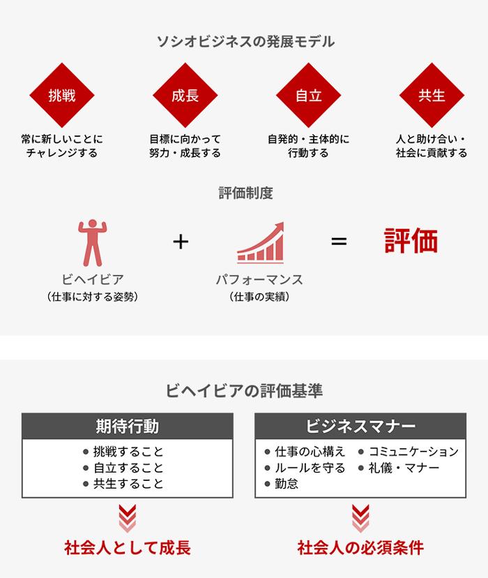 図:楽天ソシオビジネスの発展モデルと評価制度」(同社Webサイトより転載)