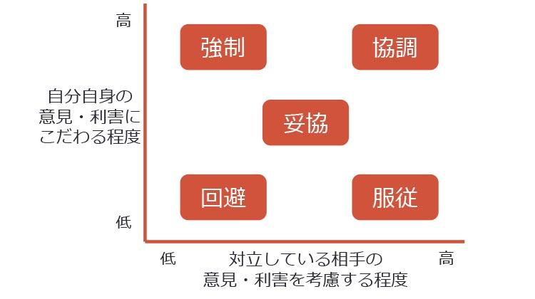 二重関心モデル